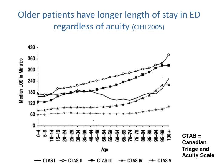 Older patients have longer length of stay in ED regardless of acuity