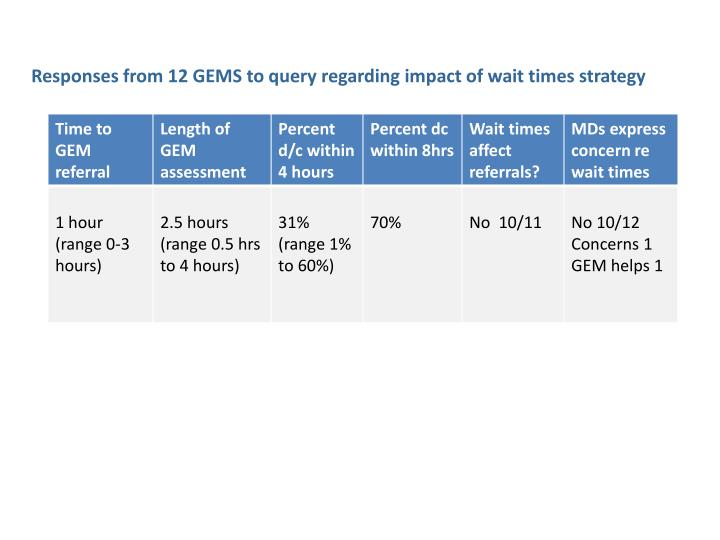 Responses from 12 GEMS to query regarding impact of wait times strategy