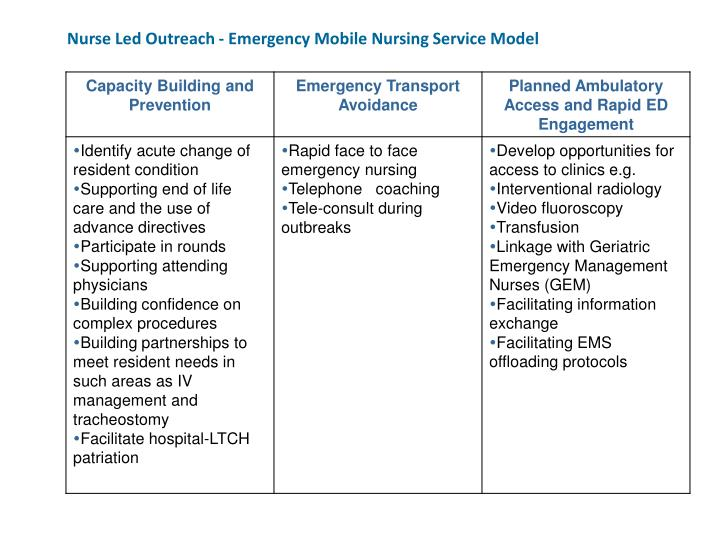 Nurse Led Outreach - Emergency Mobile Nursing Service Model