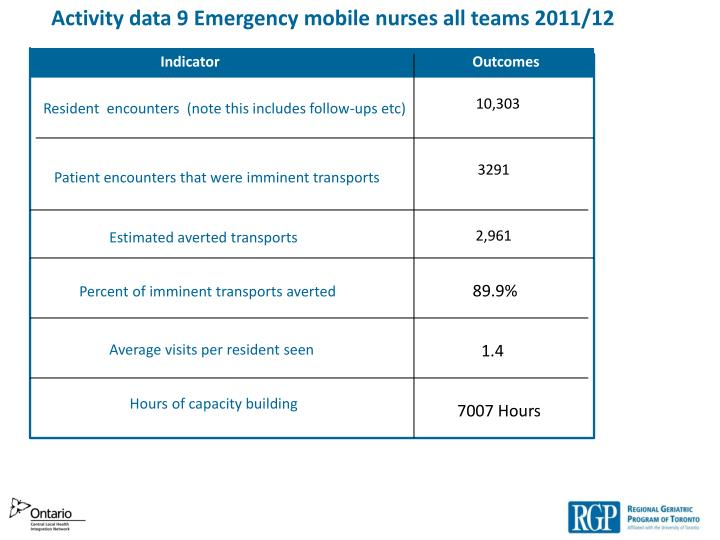 Activity data 9 Emergency mobile nurses all teams 2011/12
