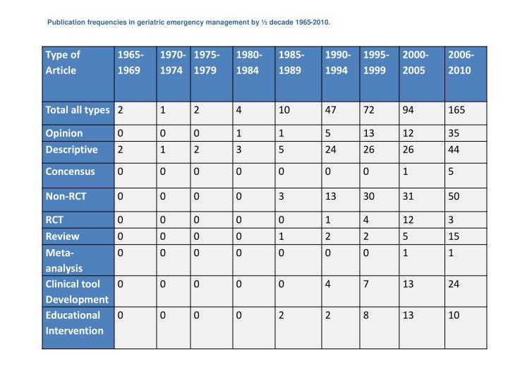 Publication frequencies in geriatric emergency management by ½ decade 1965-2010.