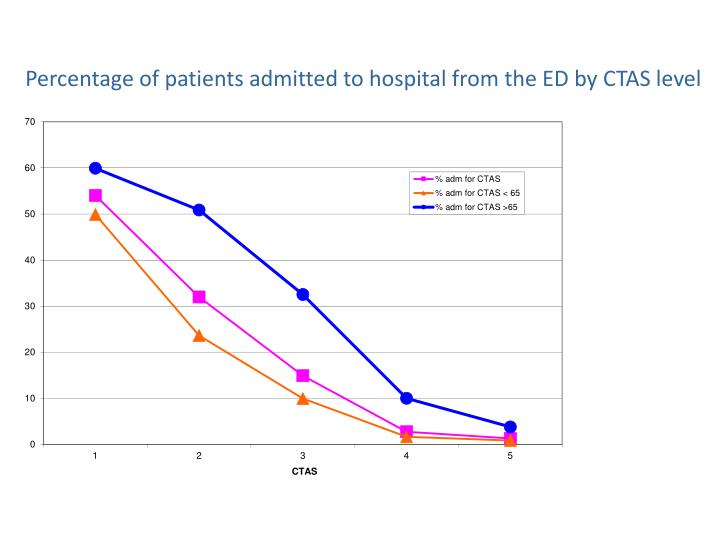 Percentage of patients admitted to hospital from the ED by CTAS level