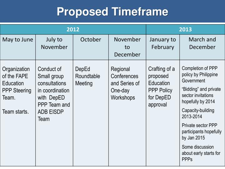 Proposed Timeframe