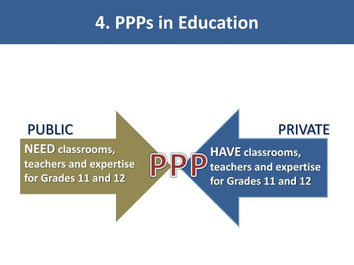 4. PPPs in Education
