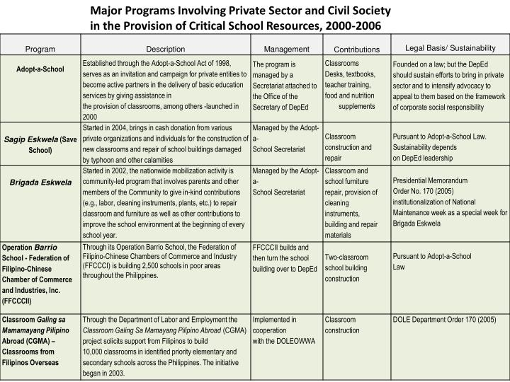 Major Programs Involving Private Sector and Civil Society