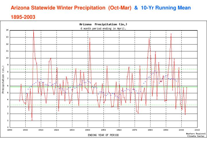 Arizona Statewide Winter Precipitation  (Oct-Mar)