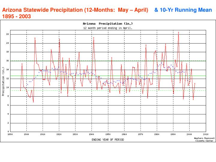 Arizona Statewide Precipitation (12-Months:  May – April)