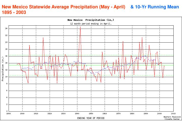 New Mexico Statewide Average Precipitation (May - April)