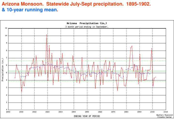 Arizona Monsoon.  Statewide July-Sept precipitation.  1895-1902.