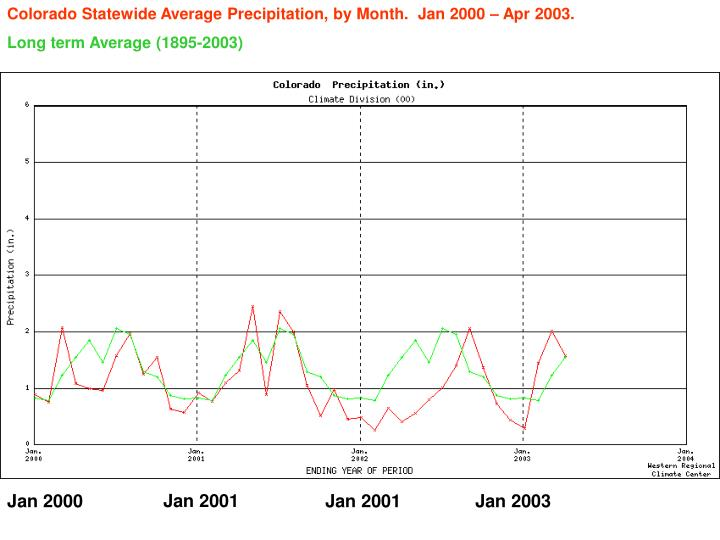 Colorado Statewide Average Precipitation, by Month.  Jan 2000 – Apr 2003.