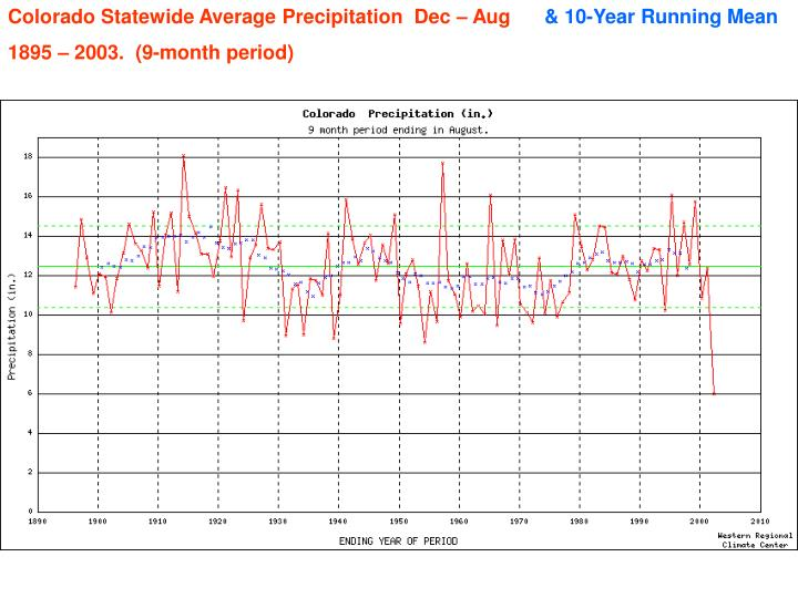 Colorado Statewide Average Precipitation  Dec – Aug