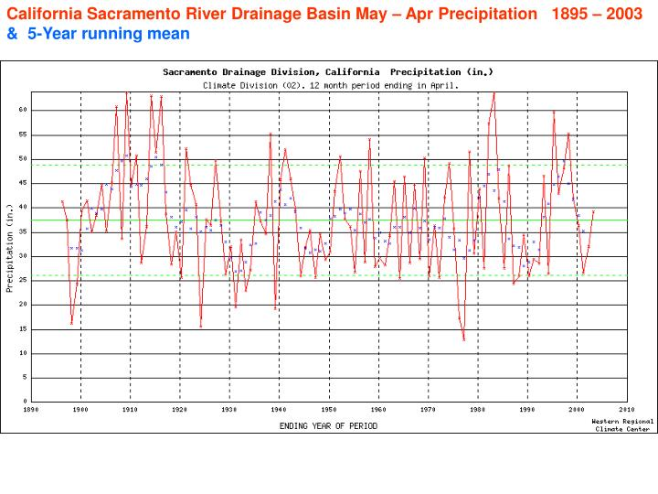 California Sacramento River Drainage Basin May – Apr Precipitation   1895 – 2003