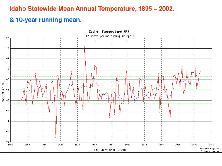 Idaho Statewide Mean Annual Temperature, 1895 – 2002.