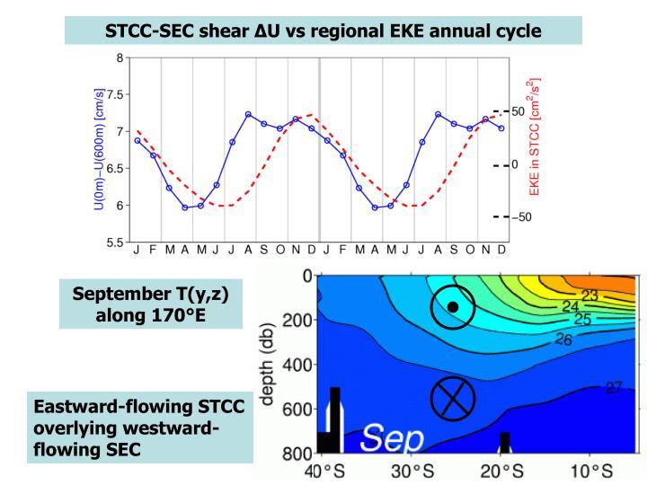 STCC-SEC shear