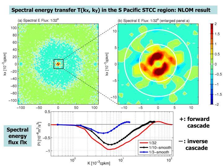 Spectral energy transfer T(k