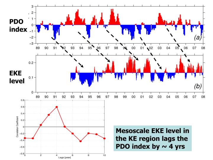 PDO index