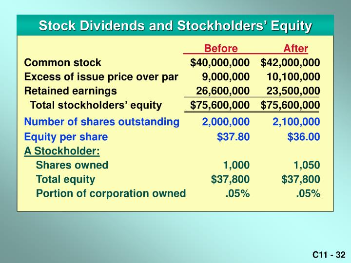 Stock Dividends and Stockholders' Equity