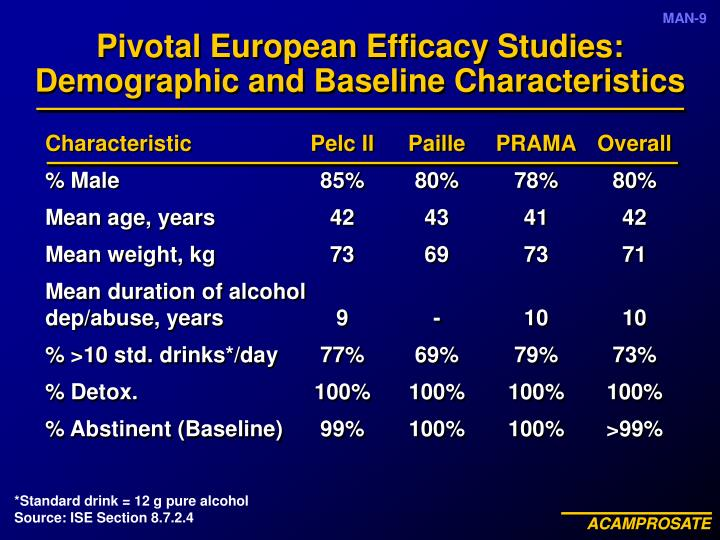 Pivotal European Efficacy Studies: Demographic and Baseline Characteristics