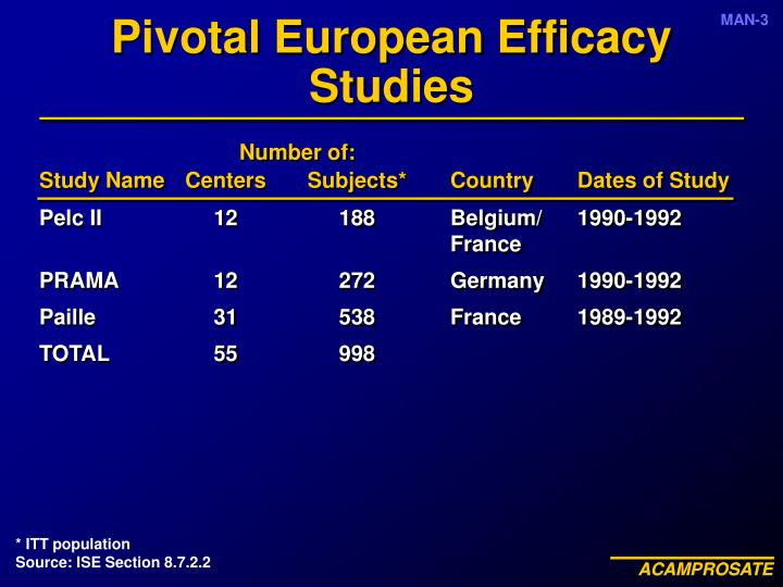 Pivotal European Efficacy Studies
