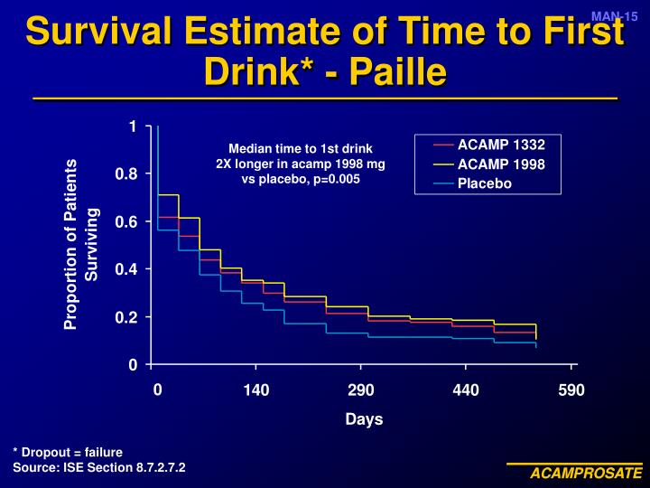 Survival Estimate of Time to First Drink* - Paille