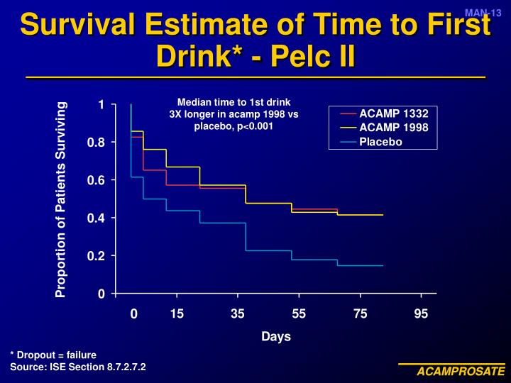 Survival Estimate of Time to First Drink* - Pelc II