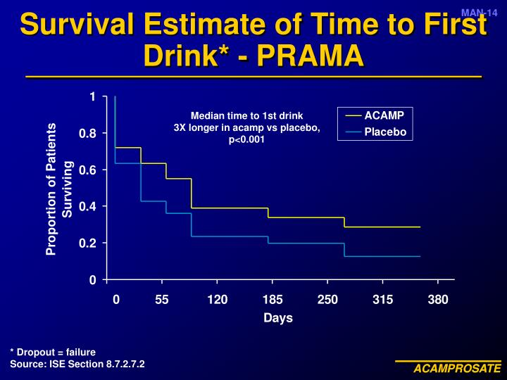 Survival Estimate of Time to First Drink* - PRAMA