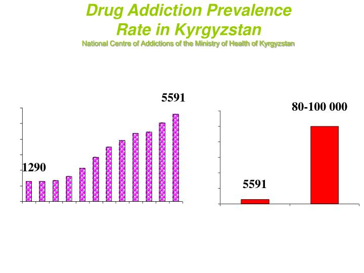 Drug Addiction Prevalence