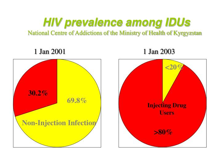 HIV prevalence among IDUs
