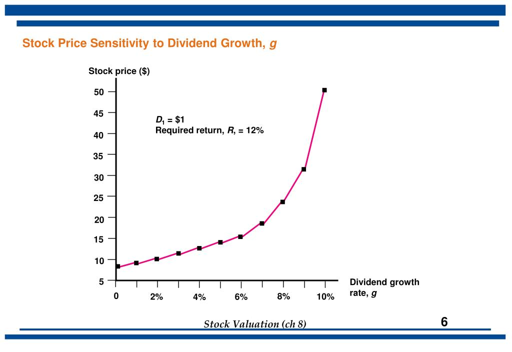 Stock Price Sensitivity to Dividend Growth,