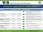 enterprise applications current status