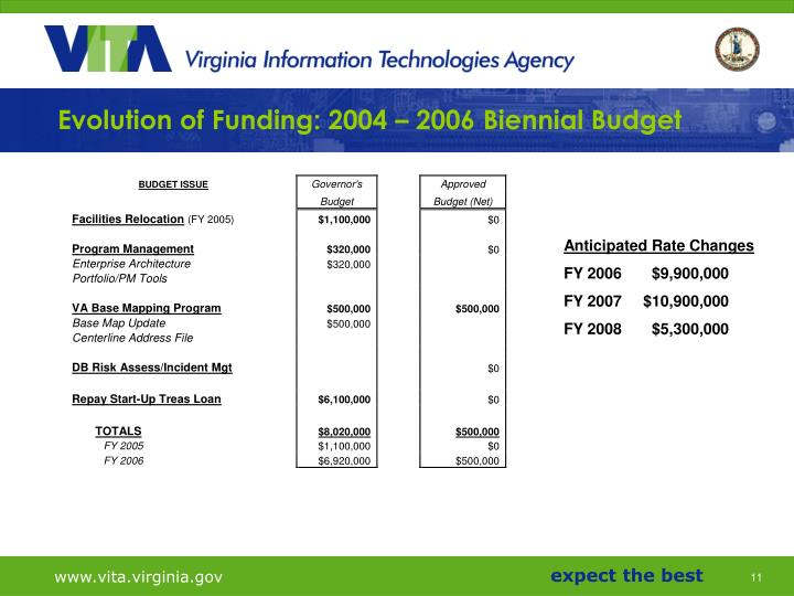 Evolution of Funding: 2004 – 2006 Biennial Budget