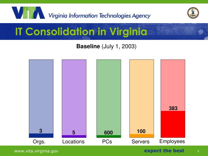 IT Consolidation in Virginia