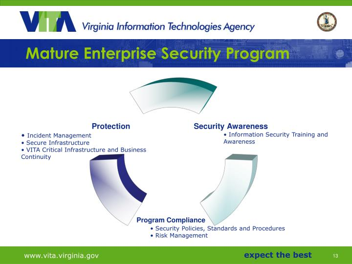 Mature Enterprise Security Program