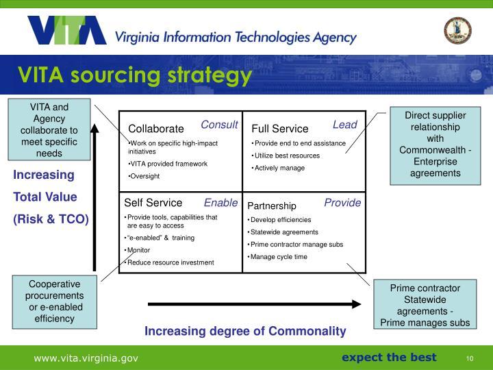 VITA sourcing strategy