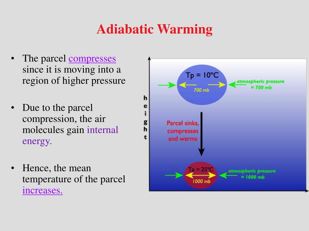 Adiabatic Warming