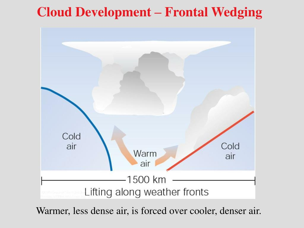 Cloud Development – Frontal Wedging