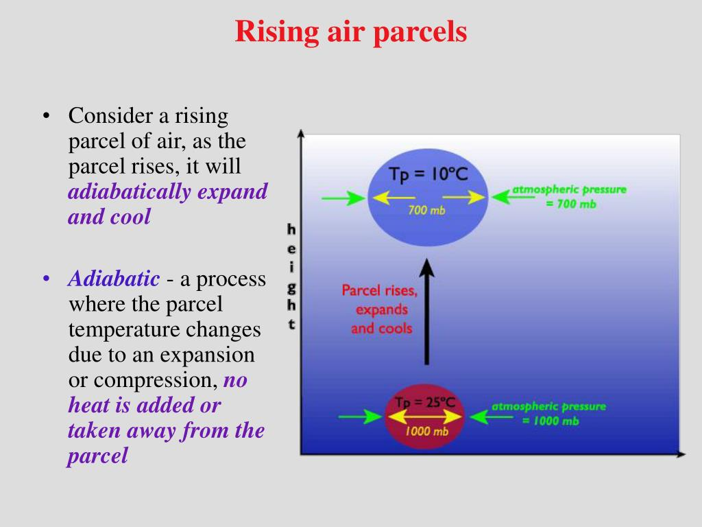 Rising air parcels