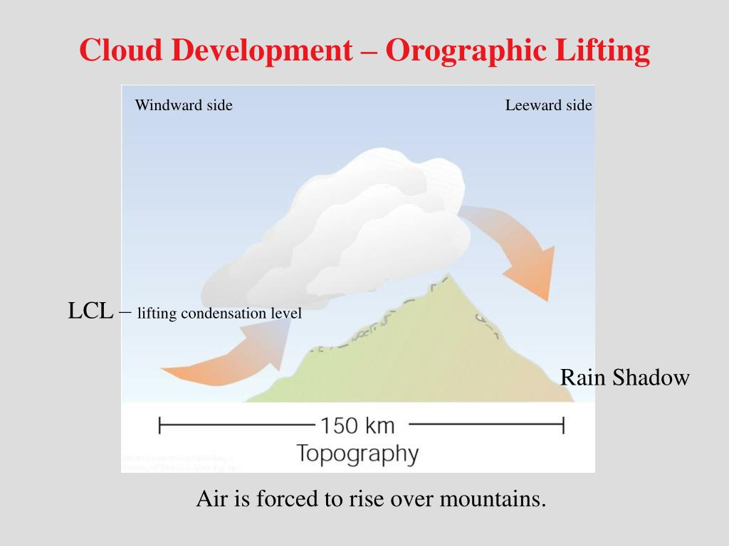 Cloud Development – Orographic Lifting