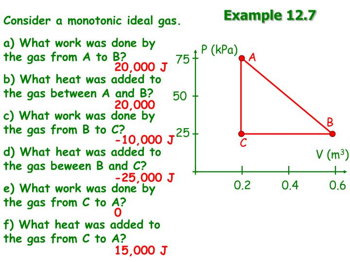 Consider a monotonic ideal gas.