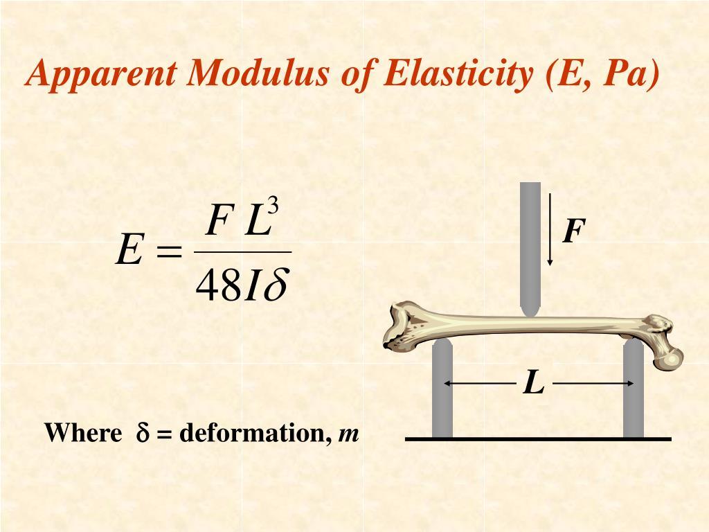 Apparent Modulus of Elasticity (E, Pa)