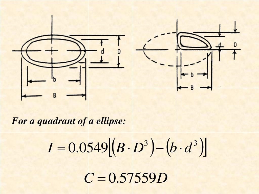 For a quadrant of a ellipse: