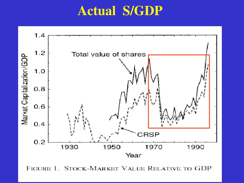 Actual  S/GDP