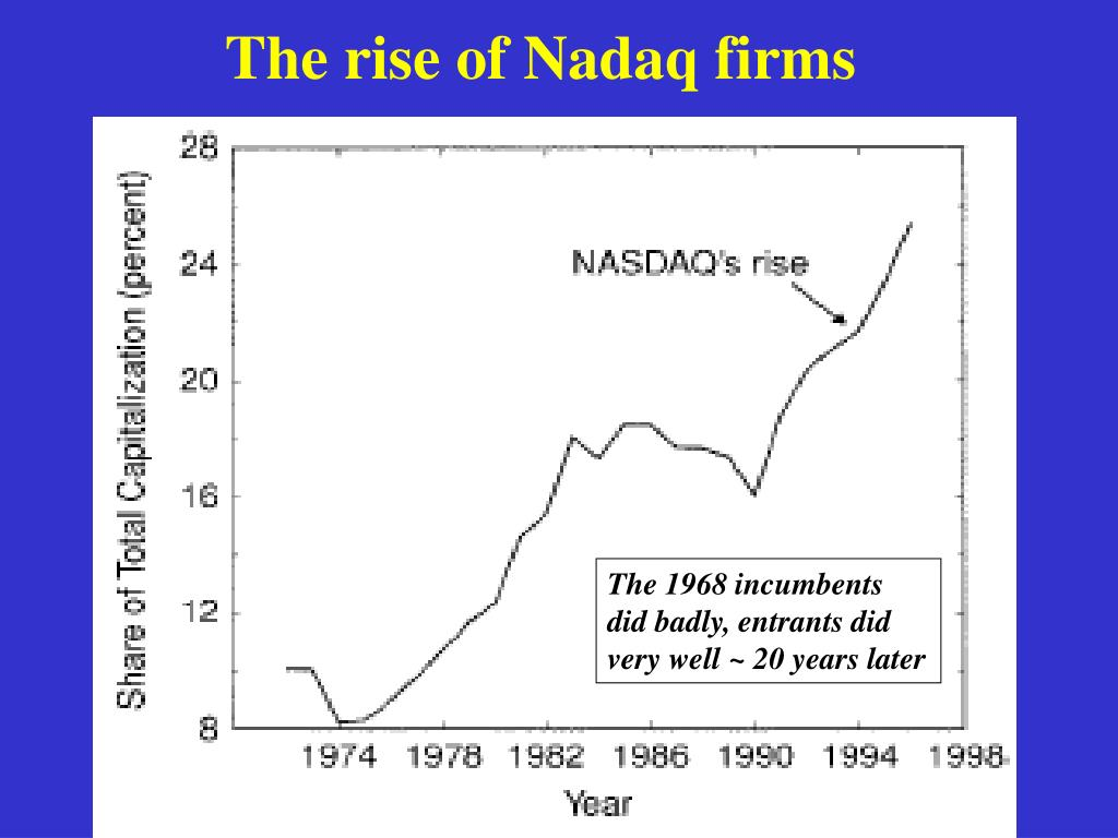 The rise of Nadaq firms