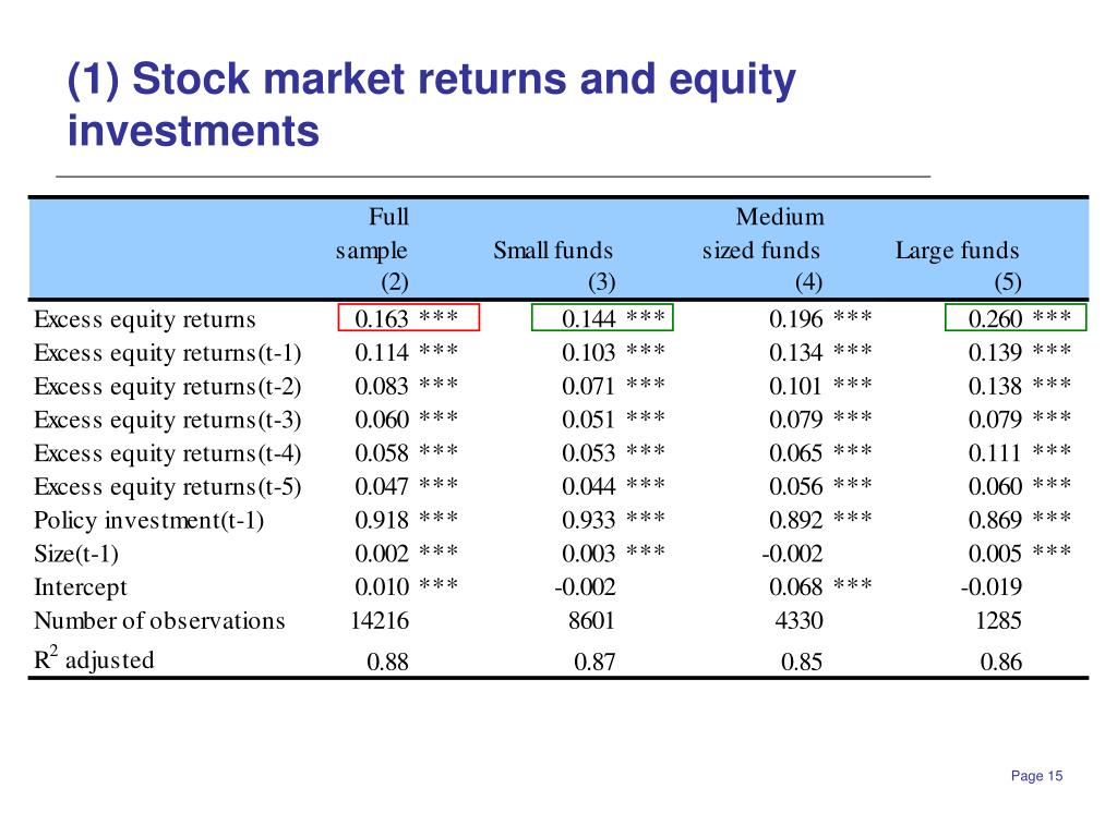 (1) Stock market returns and equity investments