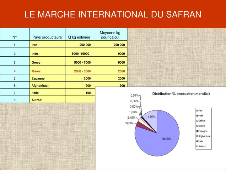 LE MARCHE INTERNATIONAL DU SAFRAN