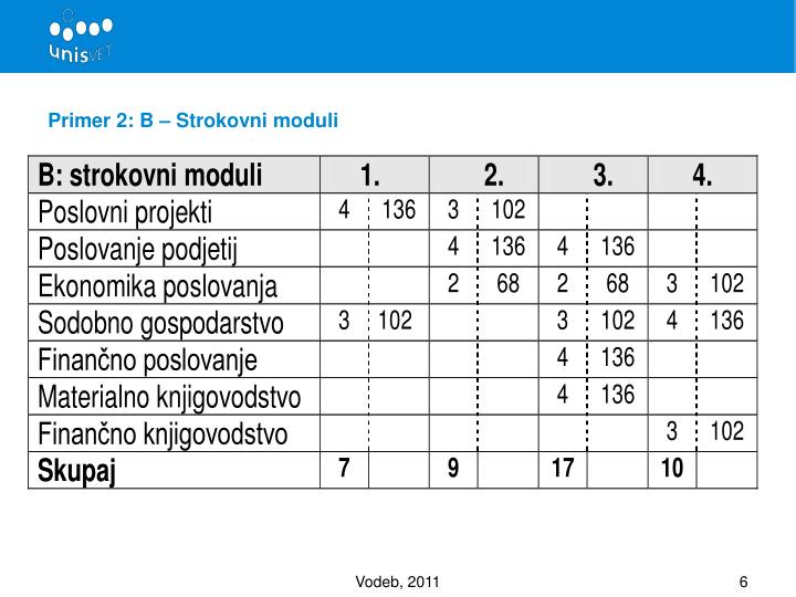 Primer 2: B – Strokovni moduli