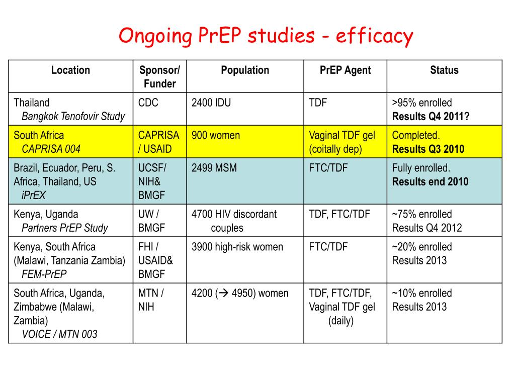 Ongoing PrEP studies - efficacy