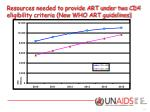 resources needed to provide art under two cd4 eligibility criteria new who art guidelines
