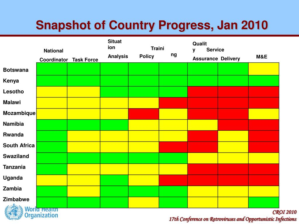 Snapshot of Country Progress, Jan 2010