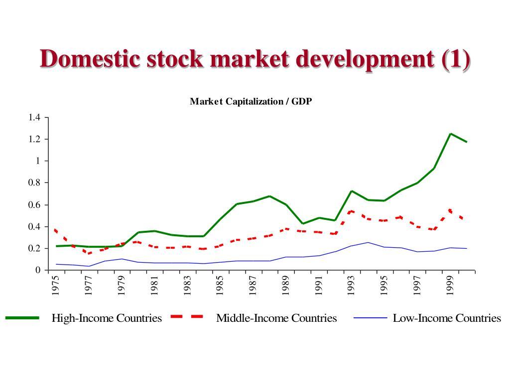 Domestic stock market development (1)
